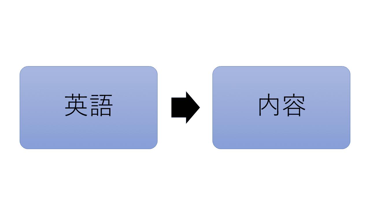 英語 速読